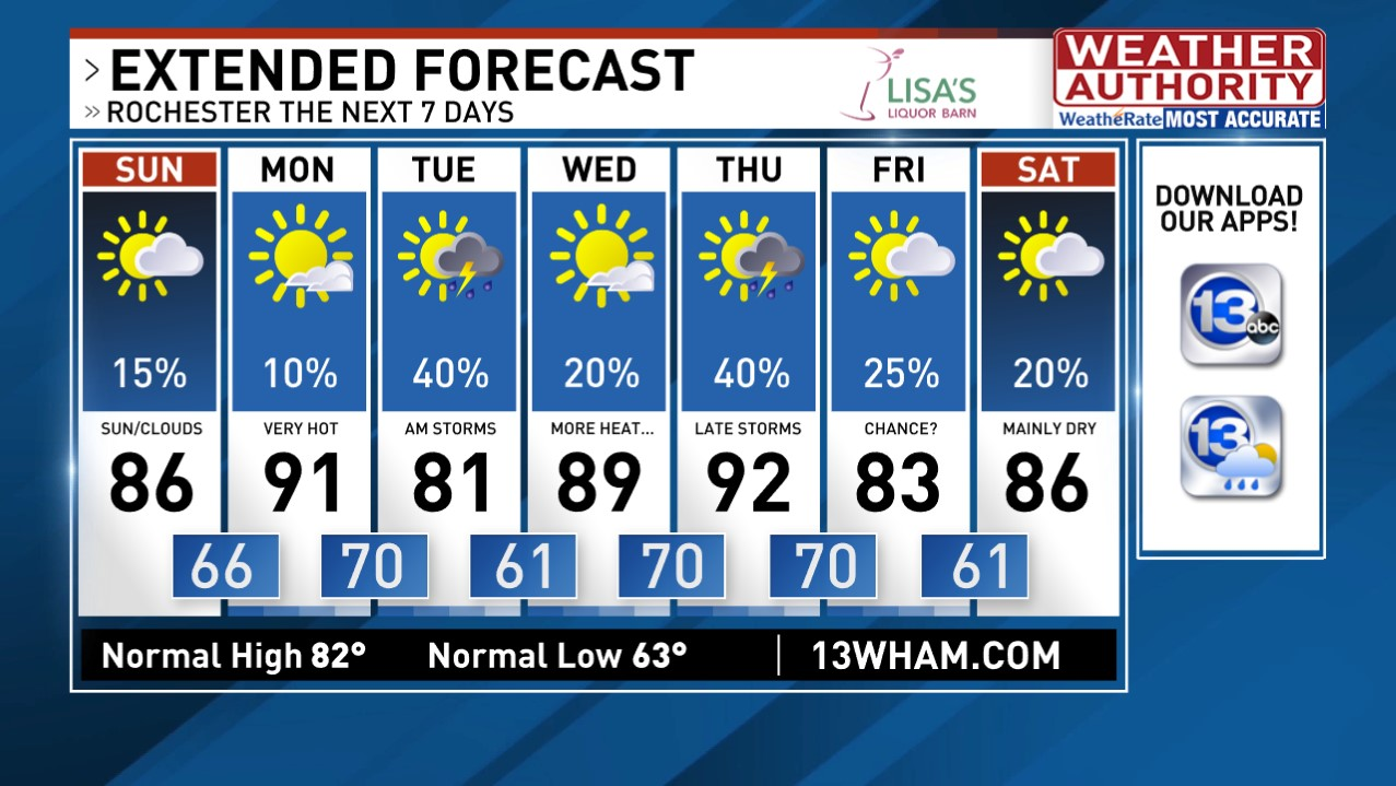 Rochester Weather | News, Weather, Sports, Breaking News | WHAM