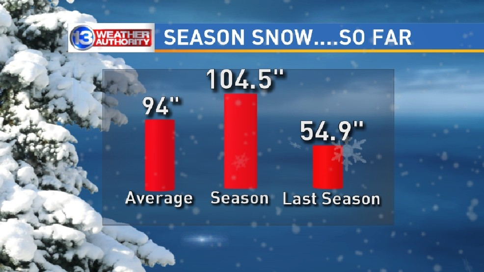 When will it end?! Rochester snow, when does the season
